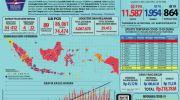 Infografis Covid-19 di Indonesia. (Ist)