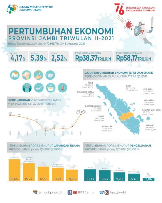 Ekonomi Provinsi Jambi Tumbuh